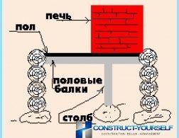 Foundation for uunin kylpyyn
