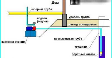 Puutarhakalusteet tehty tiilistä käsillään: miten rakentaa aluejaon